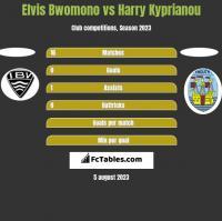 Elvis Bwomono vs Harry Kyprianou h2h player stats
