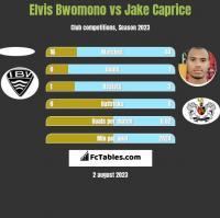 Elvis Bwomono vs Jake Caprice h2h player stats