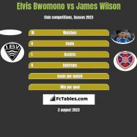 Elvis Bwomono vs James Wilson h2h player stats
