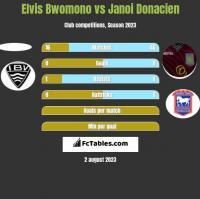Elvis Bwomono vs Janoi Donacien h2h player stats