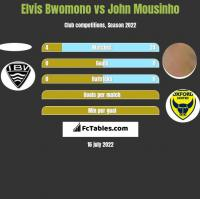 Elvis Bwomono vs John Mousinho h2h player stats