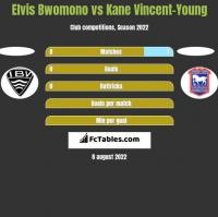 Elvis Bwomono vs Kane Vincent-Young h2h player stats