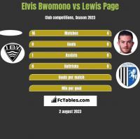 Elvis Bwomono vs Lewis Page h2h player stats