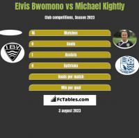 Elvis Bwomono vs Michael Kightly h2h player stats