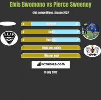 Elvis Bwomono vs Pierce Sweeney h2h player stats