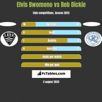 Elvis Bwomono vs Rob Dickie h2h player stats