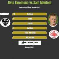 Elvis Bwomono vs Sam Mantom h2h player stats