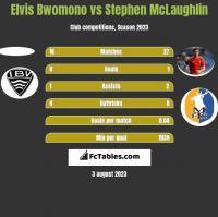 Elvis Bwomono vs Stephen McLaughlin h2h player stats