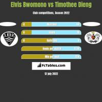 Elvis Bwomono vs Timothee Dieng h2h player stats