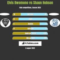 Elvis Bwomono vs Shaun Hobson h2h player stats