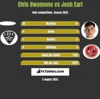 Elvis Bwomono vs Josh Earl h2h player stats