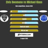 Elvis Bwomono vs Michael Klass h2h player stats