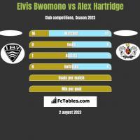 Elvis Bwomono vs Alex Hartridge h2h player stats