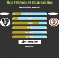 Elvis Bwomono vs Ethan Hamilton h2h player stats