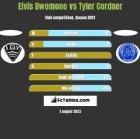 Elvis Bwomono vs Tyler Cordner h2h player stats