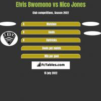 Elvis Bwomono vs Nico Jones h2h player stats