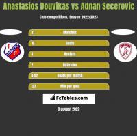 Anastasios Douvikas vs Adnan Secerovic h2h player stats