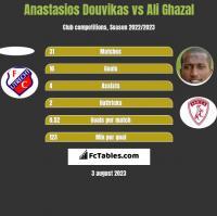 Anastasios Douvikas vs Ali Ghazal h2h player stats