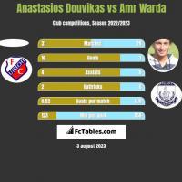 Anastasios Douvikas vs Amr Warda h2h player stats