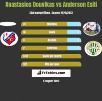 Anastasios Douvikas vs Anderson Esiti h2h player stats
