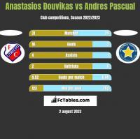 Anastasios Douvikas vs Andres Pascual h2h player stats