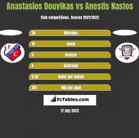 Anastasios Douvikas vs Anestis Nastos h2h player stats