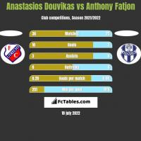 Anastasios Douvikas vs Anthony Fatjon h2h player stats