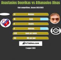 Anastasios Douvikas vs Athanasios Dinas h2h player stats