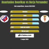 Anastasios Douvikas vs Borja Fernandez h2h player stats