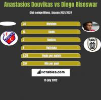 Anastasios Douvikas vs Diego Biseswar h2h player stats