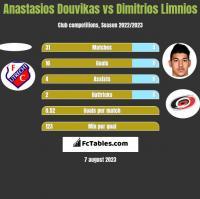 Anastasios Douvikas vs Dimitrios Limnios h2h player stats