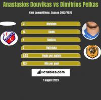 Anastasios Douvikas vs Dimitrios Pelkas h2h player stats
