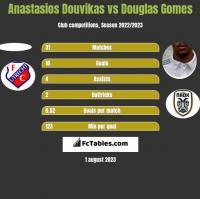 Anastasios Douvikas vs Douglas Gomes h2h player stats