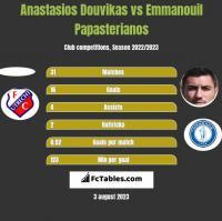 Anastasios Douvikas vs Emmanouil Papasterianos h2h player stats