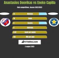 Anastasios Douvikas vs Eneko Capilla h2h player stats