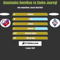 Anastasios Douvikas vs Eneko Juaregi h2h player stats