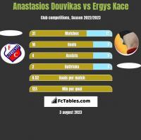 Anastasios Douvikas vs Ergys Kace h2h player stats