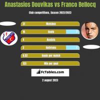 Anastasios Douvikas vs Franco Bellocq h2h player stats