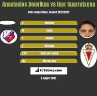 Anastasios Douvikas vs Iker Guarrotxena h2h player stats