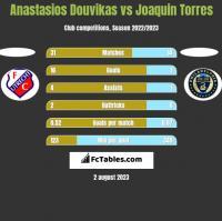 Anastasios Douvikas vs Joaquin Torres h2h player stats