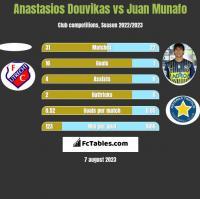 Anastasios Douvikas vs Juan Munafo h2h player stats