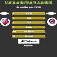 Anastasios Douvikas vs Juan Muniz h2h player stats