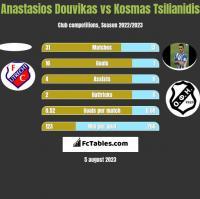 Anastasios Douvikas vs Kosmas Tsilianidis h2h player stats