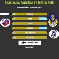 Anastasios Douvikas vs Martin Rolle h2h player stats