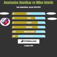 Anastasios Douvikas vs Milos Deletic h2h player stats