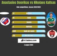 Anastasios Douvikas vs Nikolaos Kaltsas h2h player stats