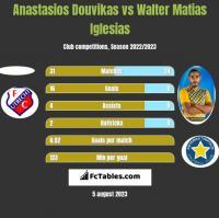 Anastasios Douvikas vs Walter Matias Iglesias h2h player stats