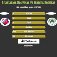 Anastasios Douvikas vs Giannis Kotsiras h2h player stats