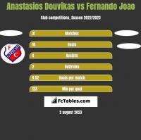 Anastasios Douvikas vs Fernando Joao h2h player stats