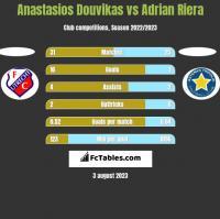 Anastasios Douvikas vs Adrian Riera h2h player stats